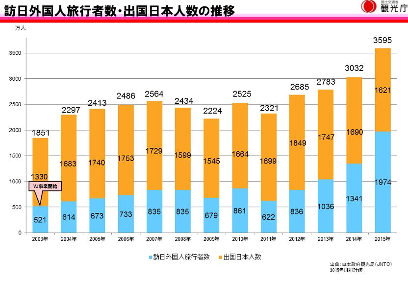 理由1:訪日外国人の増加